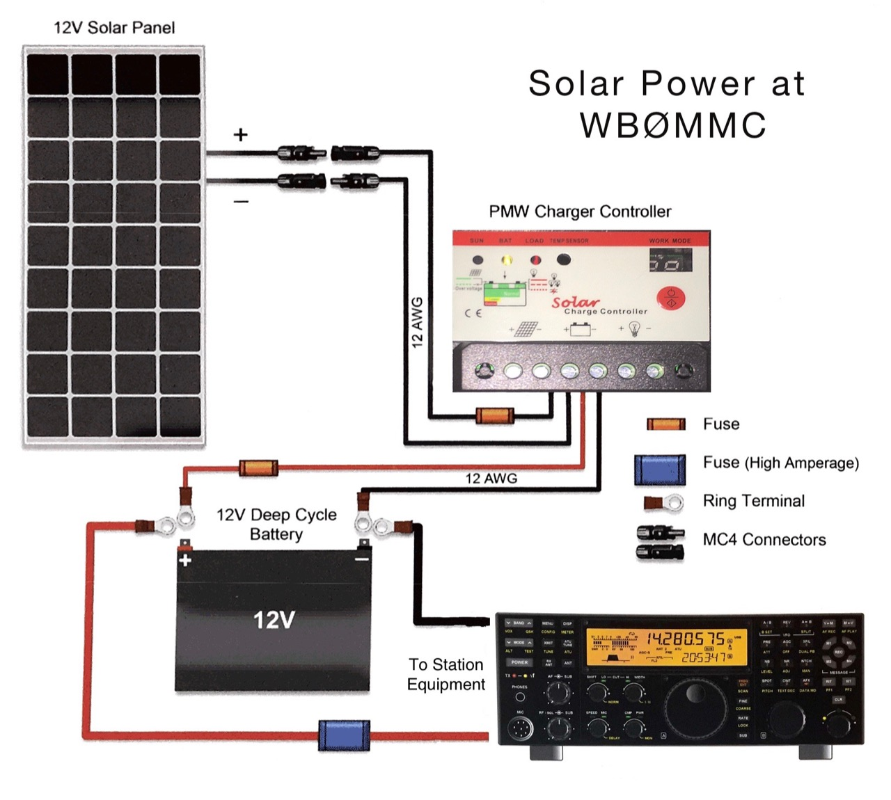 Solar Panel Diagram Wiring Great Design Of For Power System Charge Controller Fora Ham Pdf